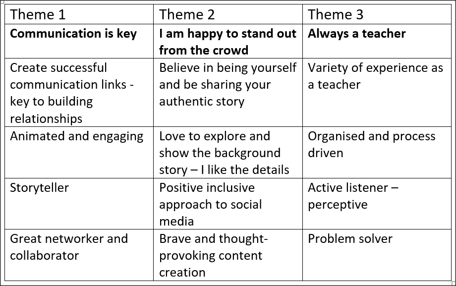 A 3 column table showing 3 themes based on my personal brand characteristics.